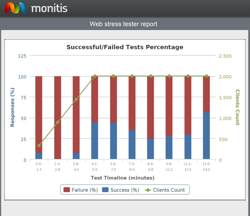 Web stress tester report